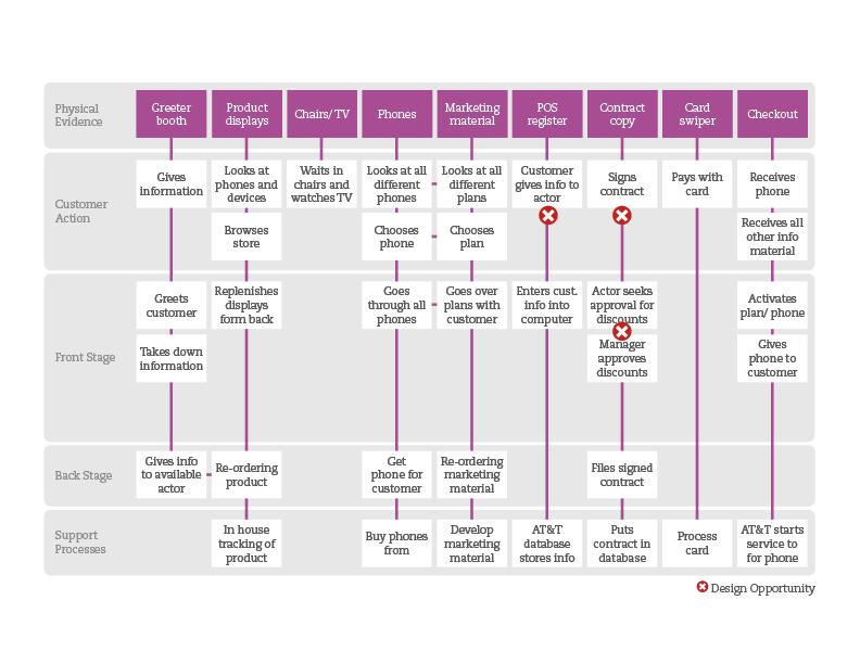 ATT Service Blueprint