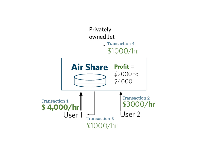 AirShare Revenue Stream