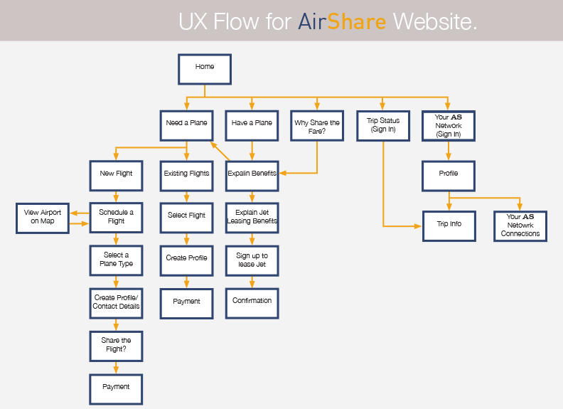 Airshare User Flow