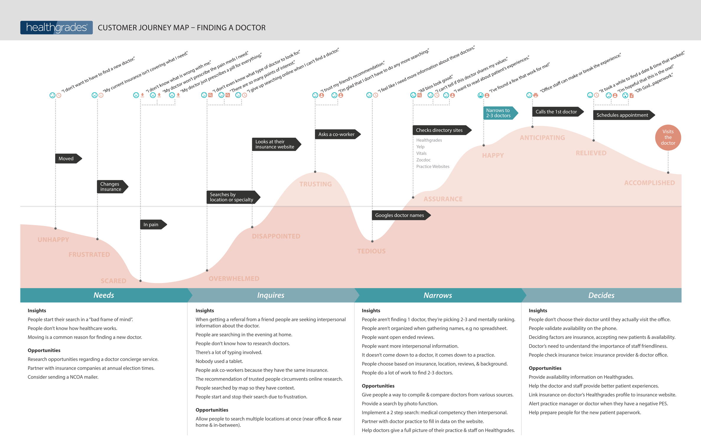 HG Customer Journey Map_Finding A Doctor_1