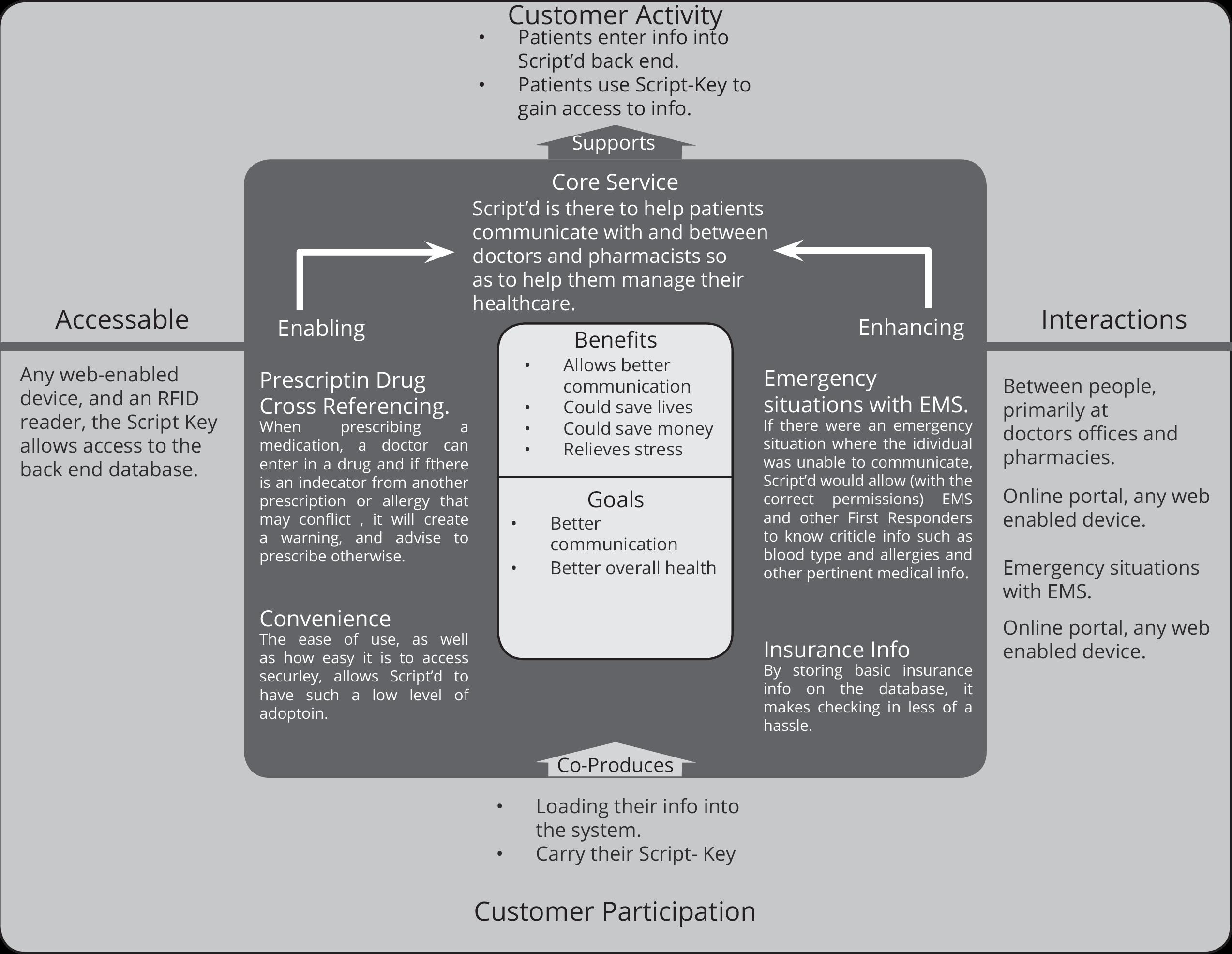 Script'd_Service_Model
