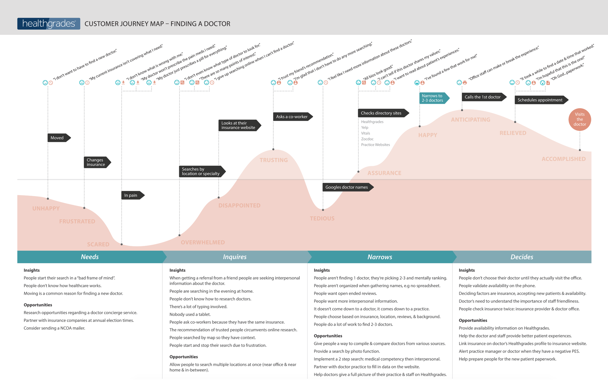 Finding A Doc Journey Map